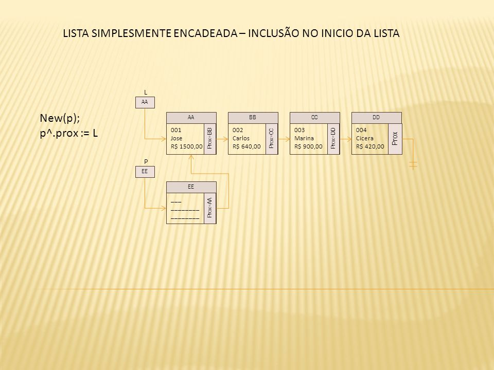 L New(p); p^.prox := L 001 Jose R$ 1500,00 Prox=BB 002 Carlos R$ 640,00 Prox=CC 003 Marina R$ 900,00 Prox=DD 004 Cicera R$ 420,00 Prox AABBCCDD AA P ___ ________ Prox=AA EE LISTA SIMPLESMENTE ENCADEADA – INCLUSÃO NO INICIO DA LISTA