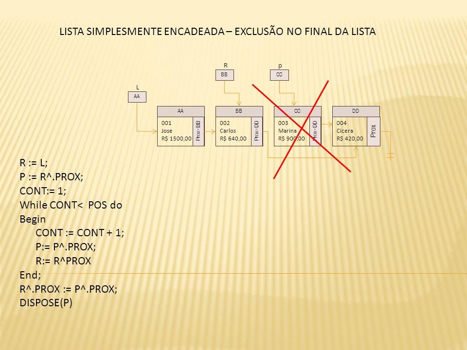L 001 Jose R$ 1500,00 Prox=BB 002 Carlos R$ 640,00 Prox=DD 003 Marina R$ 900,00 Prox=DD 004 Cicera R$ 420,00 Prox AABBCCDD AA R BB LISTA SIMPLESMENTE ENCADEADA – EXCLUSÃO NO FINAL DA LISTA p CC R := L; P := R^.PROX; CONT:= 1; While CONT< POS do Begin CONT := CONT + 1; P:= P^.PROX; R:= R^PROX End; R^.PROX := P^.PROX; DISPOSE(P)