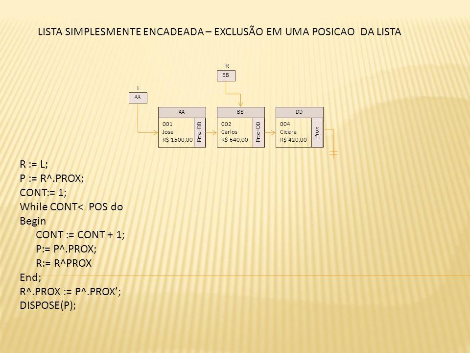 L 001 Jose R$ 1500,00 Prox=BB 002 Carlos R$ 640,00 Prox=DD 004 Cicera R$ 420,00 Prox AABBDD AA R BB LISTA SIMPLESMENTE ENCADEADA – EXCLUSÃO EM UMA POSICAO DA LISTA R := L; P := R^.PROX; CONT:= 1; While CONT< POS do Begin CONT := CONT + 1; P:= P^.PROX; R:= R^PROX End; R^.PROX := P^.PROX; DISPOSE(P);