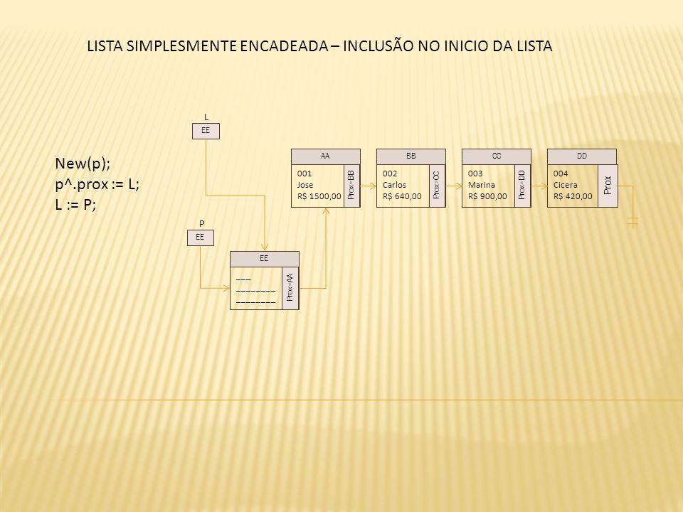 L New(p); p^.prox := L; L := P; 001 Jose R$ 1500,00 Prox=BB 002 Carlos R$ 640,00 Prox=CC 003 Marina R$ 900,00 Prox=DD 004 Cicera R$ 420,00 Prox AABBCCDD EE P ___ ________ Prox=AA EE LISTA SIMPLESMENTE ENCADEADA – INCLUSÃO NO INICIO DA LISTA