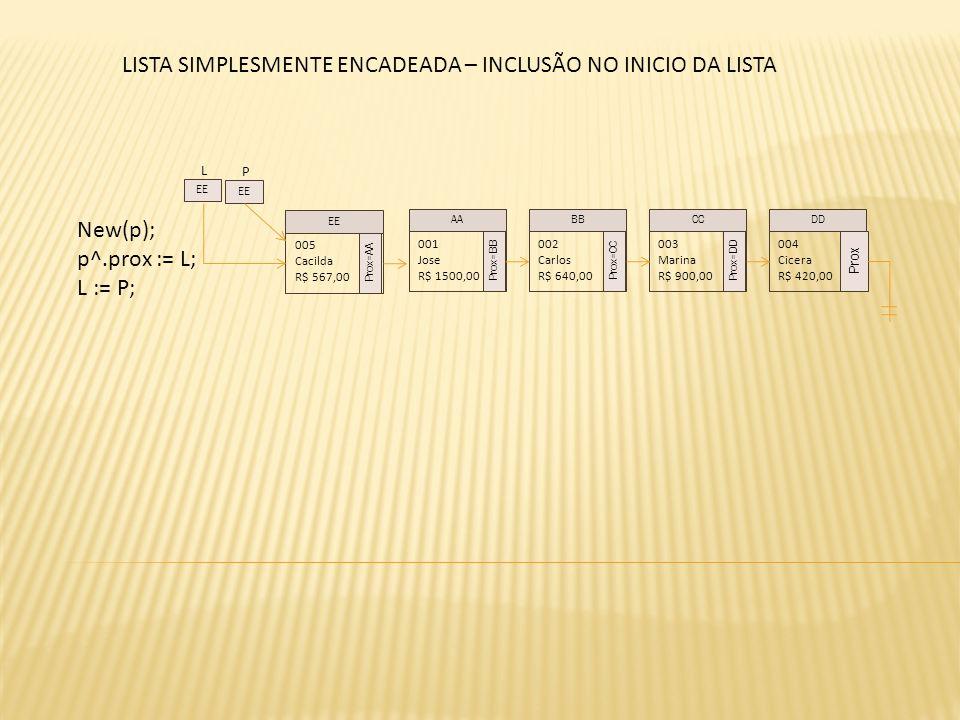 New(p); p^.prox := L; L := P; 001 Jose R$ 1500,00 Prox=BB 002 Carlos R$ 640,00 Prox=CC 003 Marina R$ 900,00 Prox=DD 004 Cicera R$ 420,00 Prox AABBCCDD P 005 Cacilda R$ 567,00 Prox=AA EE L LISTA SIMPLESMENTE ENCADEADA – INCLUSÃO NO INICIO DA LISTA
