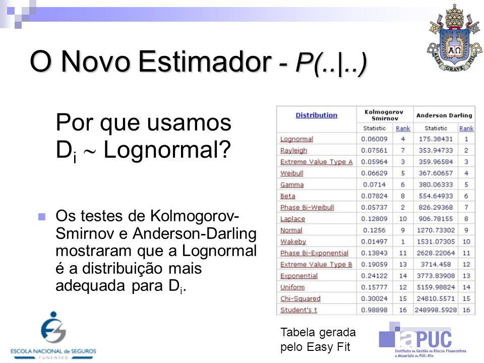 O Novo Estimador - P(.. ..) Primeiro, os parâmetros da distribuição Lognormal foram estimados.
