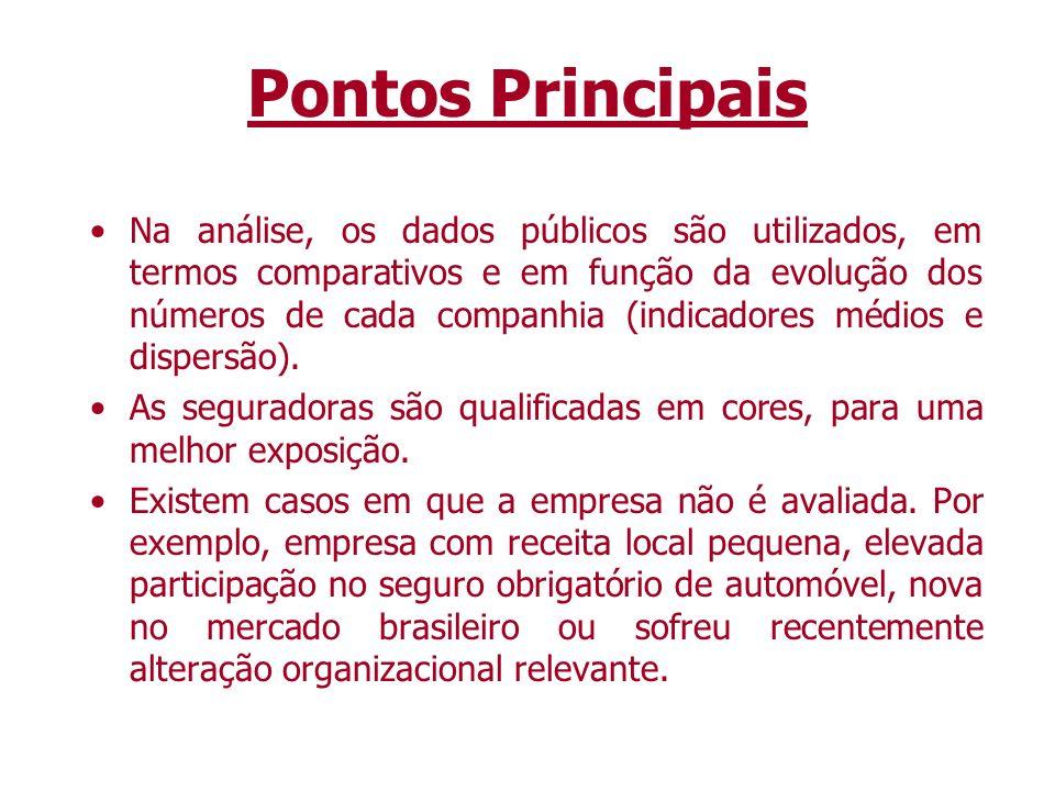 Ranking do Setor Características: O objetivo é fazer um levantamento estatístico que mensure a presença das seguradoras no Brasil, havendo, em seguida, alguns comentários econômicos sobre este comportamento.