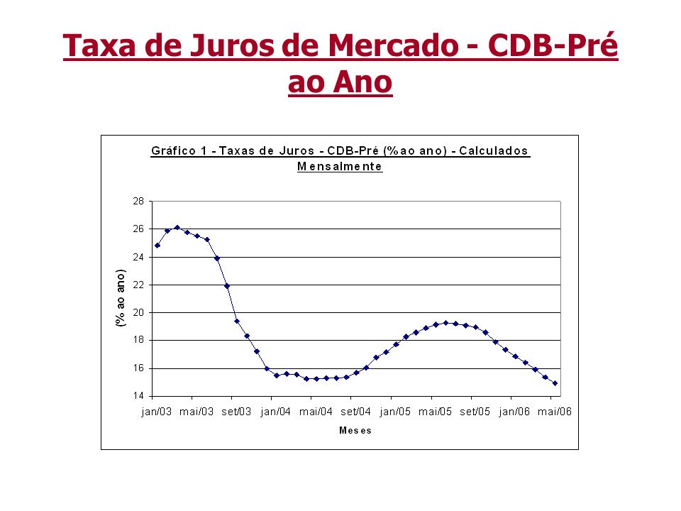 Taxa de Juros de Mercado - CDB-Pré ao Ano