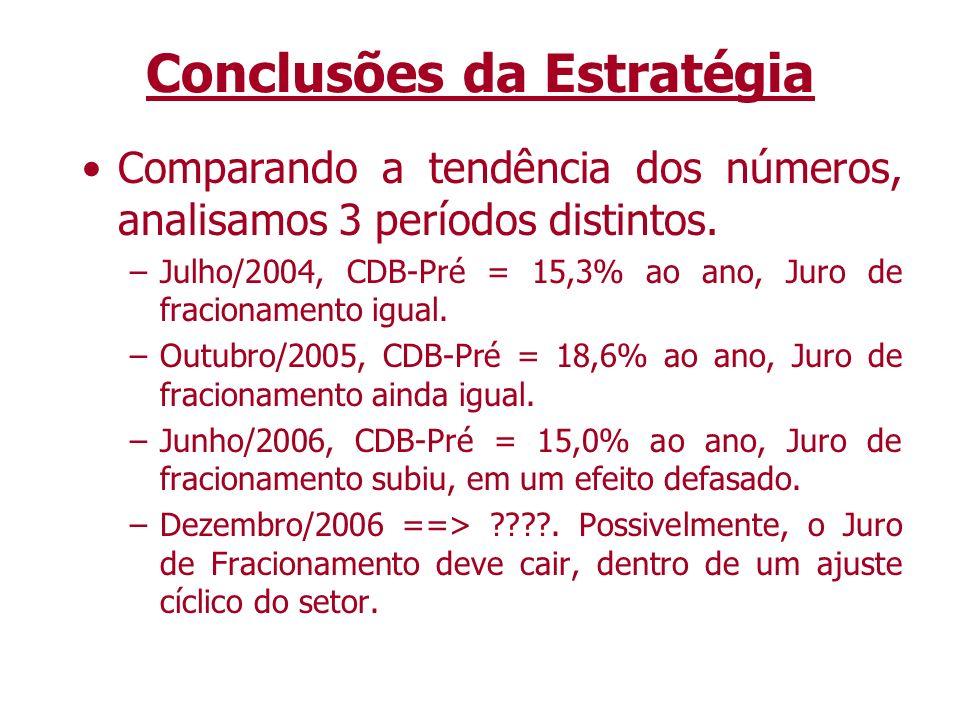 Conclusões da Estratégia Comparando a tendência dos números, analisamos 3 períodos distintos. –Julho/2004, CDB-Pré = 15,3% ao ano, Juro de fracionamen