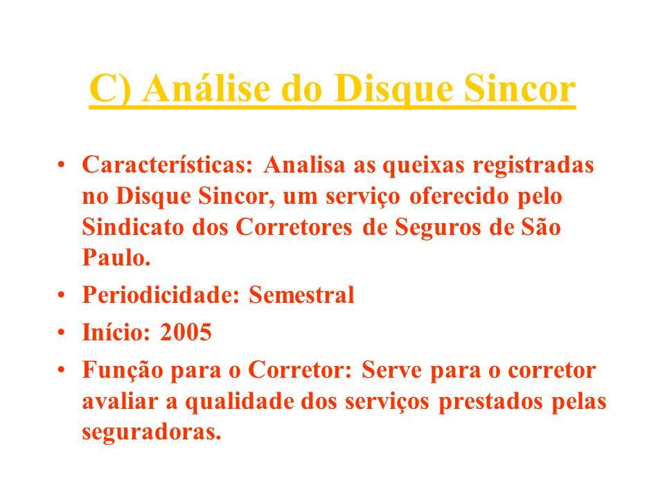 C) Análise do Disque Sincor Características: Analisa as queixas registradas no Disque Sincor, um serviço oferecido pelo Sindicato dos Corretores de Se