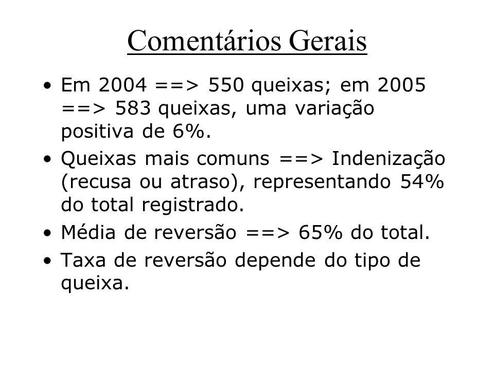 Comentários Gerais Em 2004 ==> 550 queixas; em 2005 ==> 583 queixas, uma variação positiva de 6%. Queixas mais comuns ==> Indenização (recusa ou atras