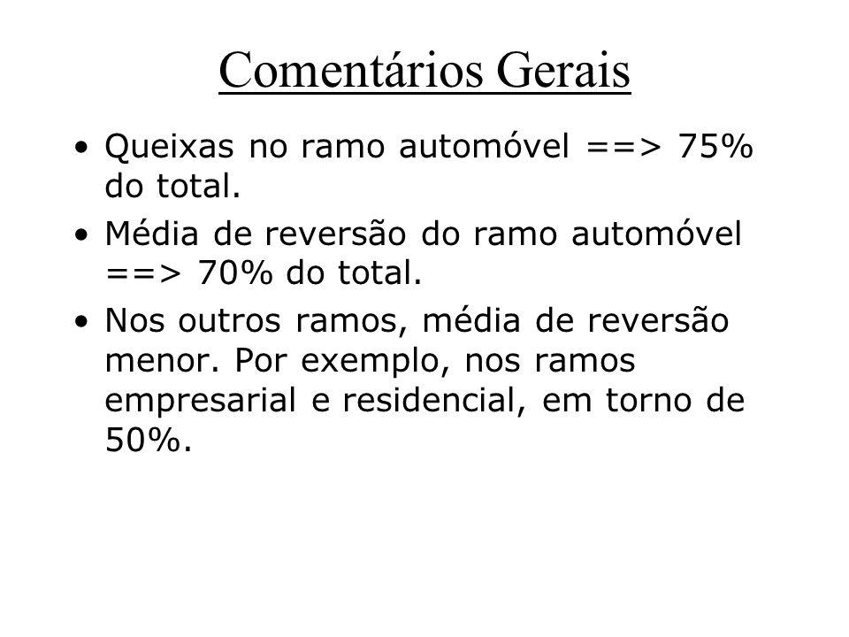 Comentários Gerais Queixas no ramo automóvel ==> 75% do total. Média de reversão do ramo automóvel ==> 70% do total. Nos outros ramos, média de revers
