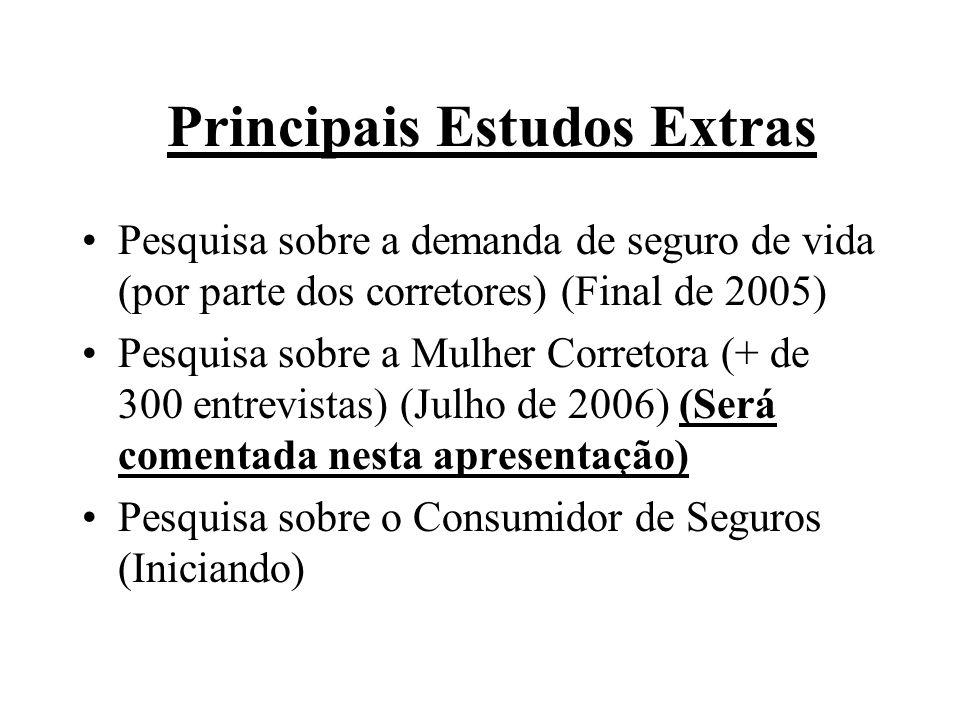 Principais Estudos Extras Pesquisa sobre a demanda de seguro de vida (por parte dos corretores) (Final de 2005) Pesquisa sobre a Mulher Corretora (+ d