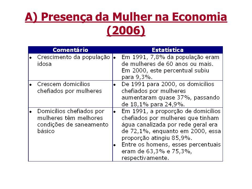 A) Presença da Mulher na Economia (2006)
