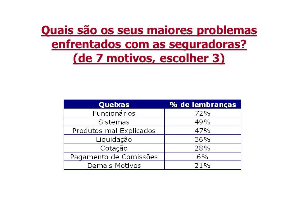 Quais são os seus maiores problemas enfrentados com as seguradoras? (de 7 motivos, escolher 3)
