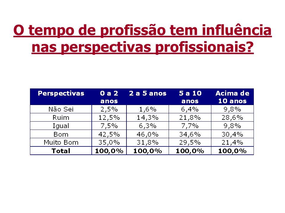 O tempo de profissão tem influência nas perspectivas profissionais?