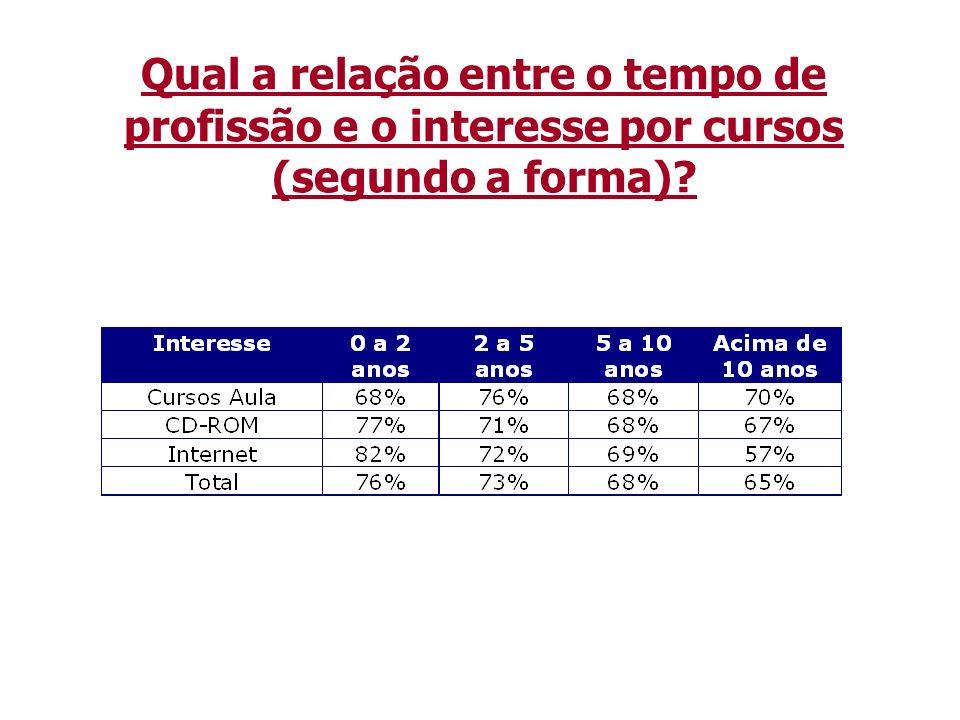 Qual a relação entre as perspectivas profissionais e o interesse por treinamento?