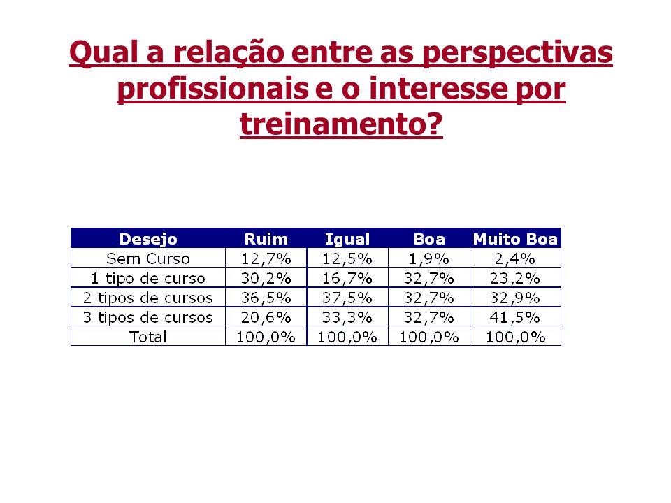 Pontos a Destacar Menos experiência ==> Melhores perspectivas profissionais.