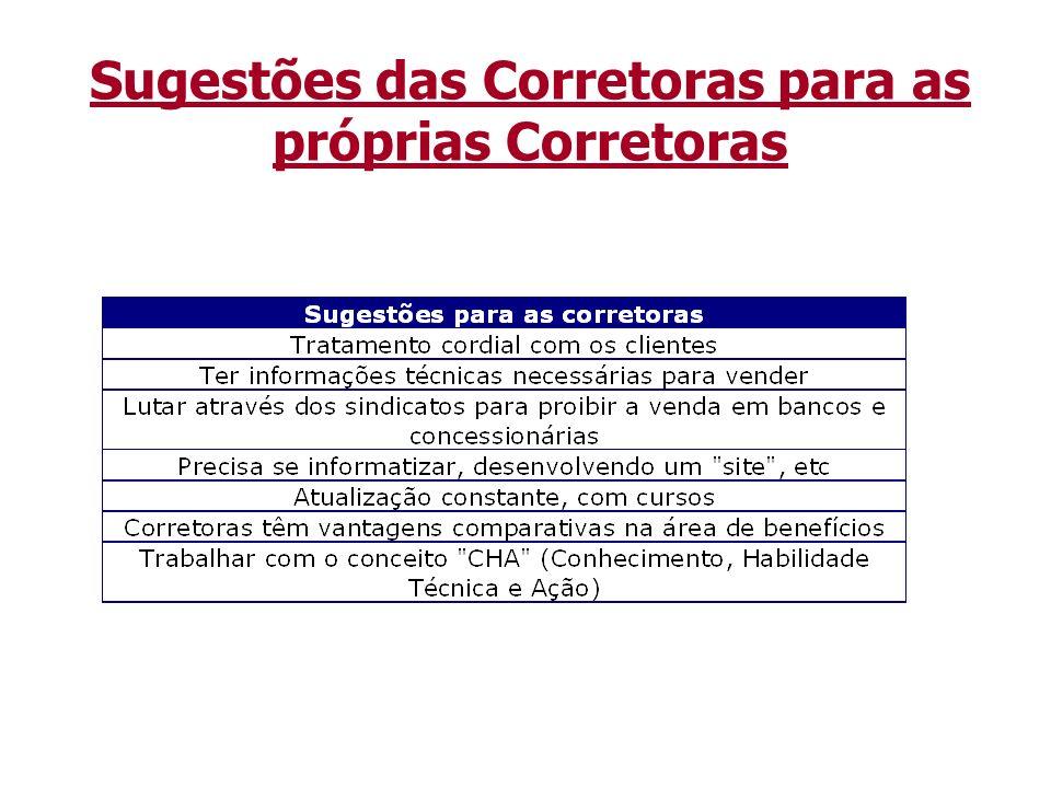 www.ratingdeseguros.com.br Outros estudos teóricos Trabalhos de consultoria (para seguradoras, etc) Exemplo: Relatório de Análise de Seguradora