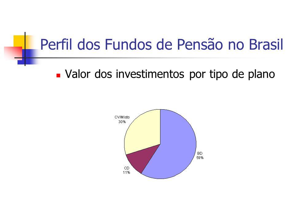 Perfil dos Fundos de Pensão no Brasil Valor dos investimentos por tipo de plano