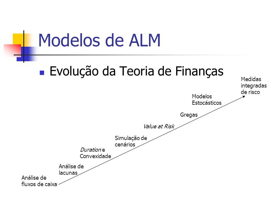 Modelos de ALM Evolução da Teoria de Finanças Análise de fluxos de caixa Análise de lacunas Duration e Convexidade Simulação de cenários Value at Risk
