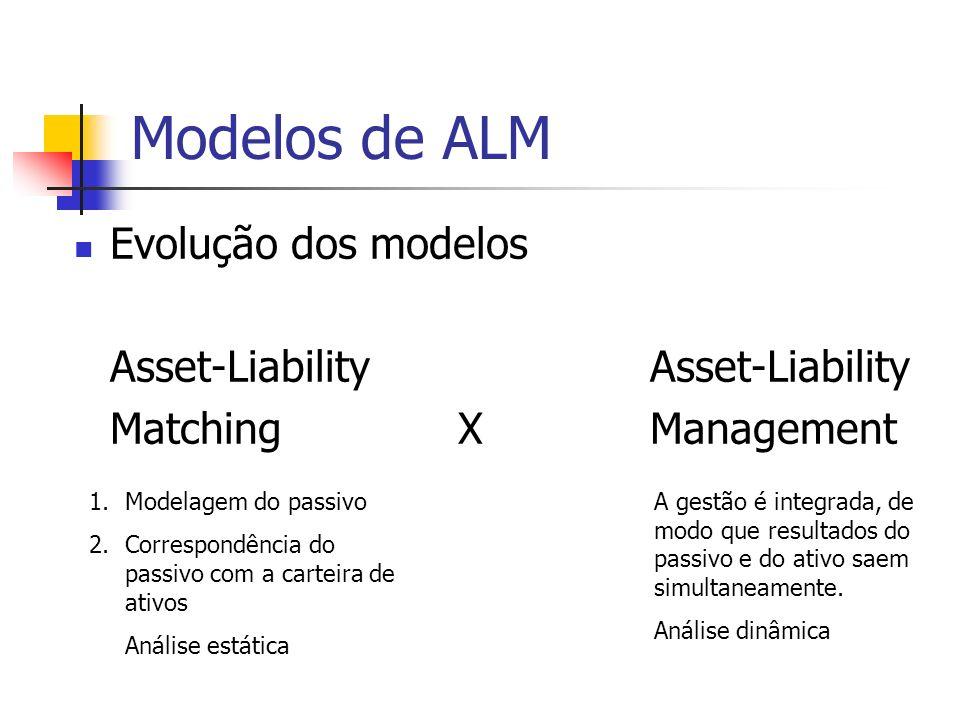 Modelos de ALM Evolução dos modelos Asset-Liability MatchingXManagement 1.Modelagem do passivo 2.Correspondência do passivo com a carteira de ativos A