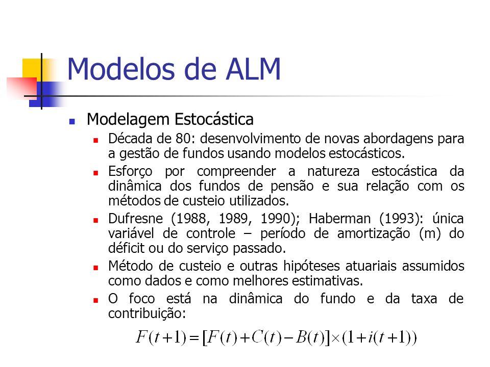 Modelos de ALM Modelagem Estocástica Década de 80: desenvolvimento de novas abordagens para a gestão de fundos usando modelos estocásticos. Esforço po