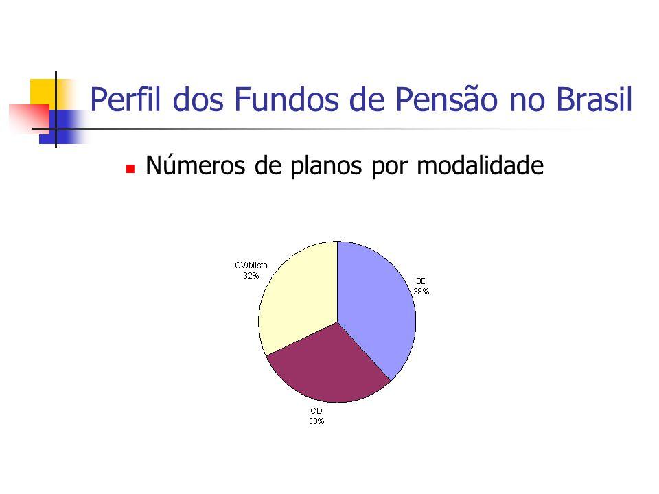 Perfil dos Fundos de Pensão no Brasil Números de planos por modalidade