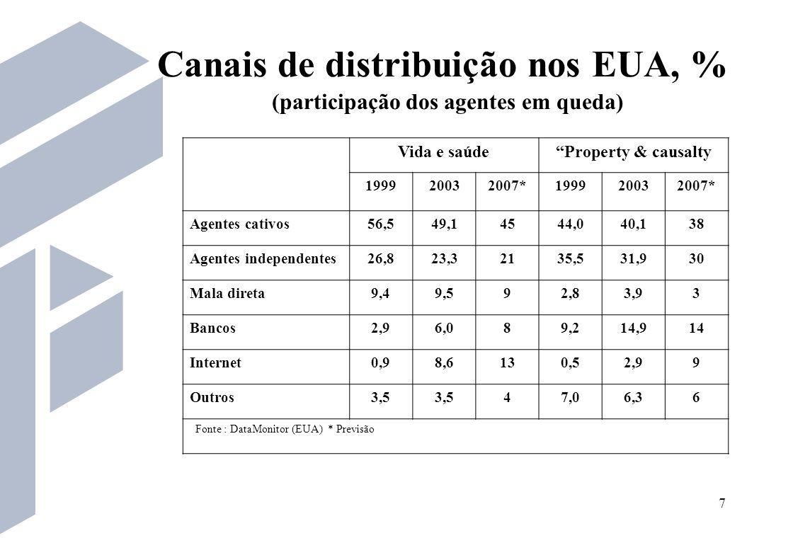 18 A arrecadação dos mercados de seguro, previdência privada e capitalização de Goias (exclusive DF) deve atingir R$ 660 milhões em 2005.