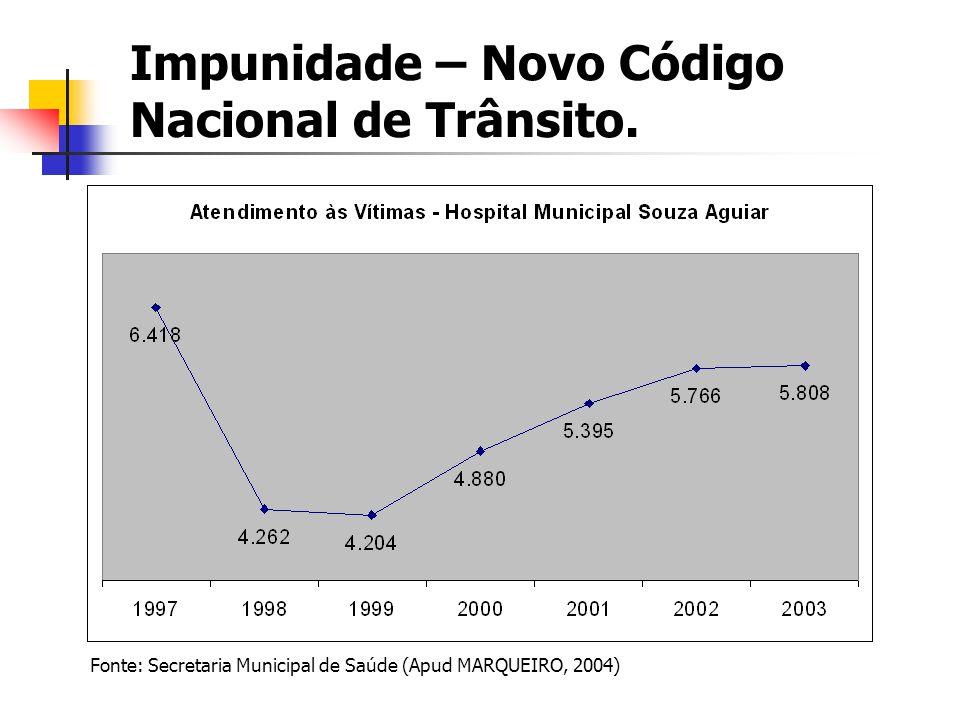Impunidade – Novo Código Nacional de Trânsito. Fonte: Secretaria Municipal de Saúde (Apud MARQUEIRO, 2004)
