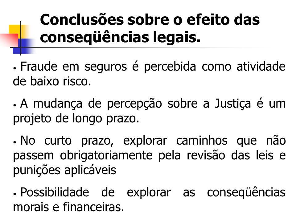 Conclusões sobre o efeito das conseqüências legais. Fraude em seguros é percebida como atividade de baixo risco. A mudança de percepção sobre a Justiç