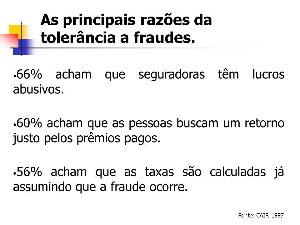 As principais razões da tolerância a fraudes. 66% acham que seguradoras têm lucros abusivos. 60% acham que as pessoas buscam um retorno justo pelos pr