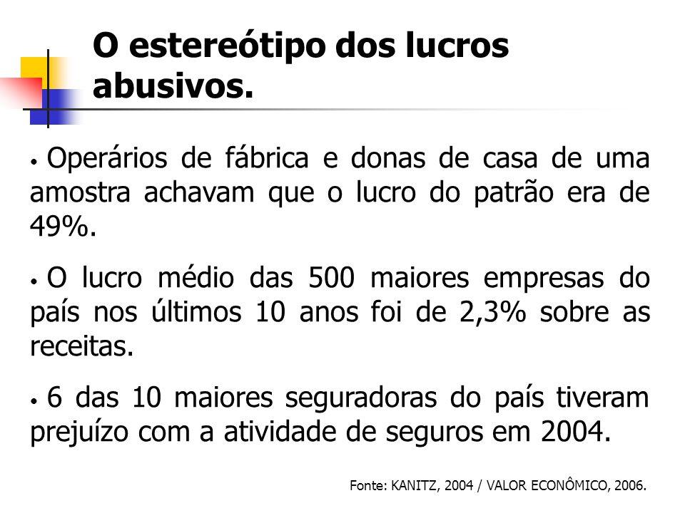 O estereótipo dos lucros abusivos. Operários de fábrica e donas de casa de uma amostra achavam que o lucro do patrão era de 49%. O lucro médio das 500