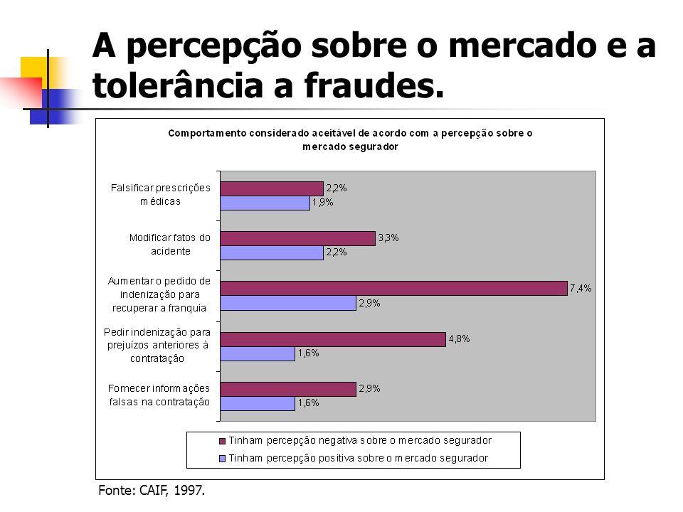A percepção sobre o mercado e a tolerância a fraudes. Fonte: CAIF, 1997.
