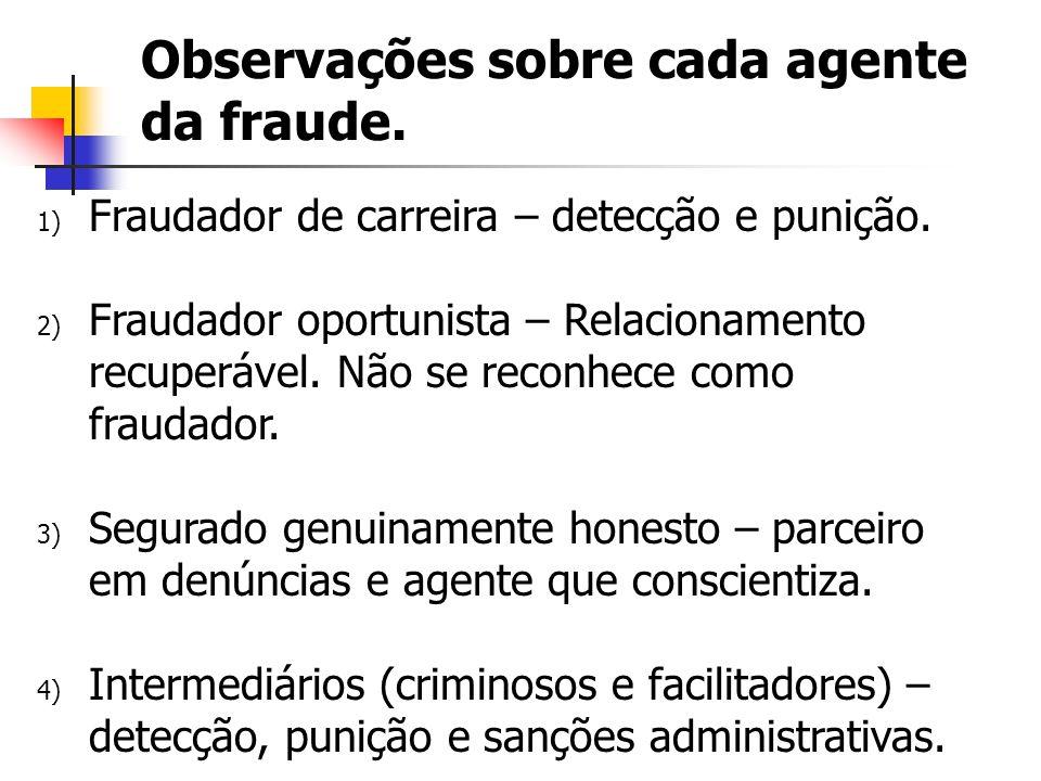 Observações sobre cada agente da fraude. 1) Fraudador de carreira – detecção e punição. 2) Fraudador oportunista – Relacionamento recuperável. Não se