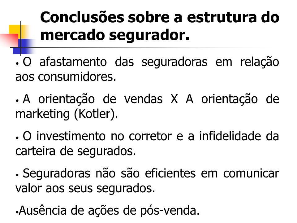 Conclusões sobre a estrutura do mercado segurador. O afastamento das seguradoras em relação aos consumidores. A orientação de vendas X A orientação de