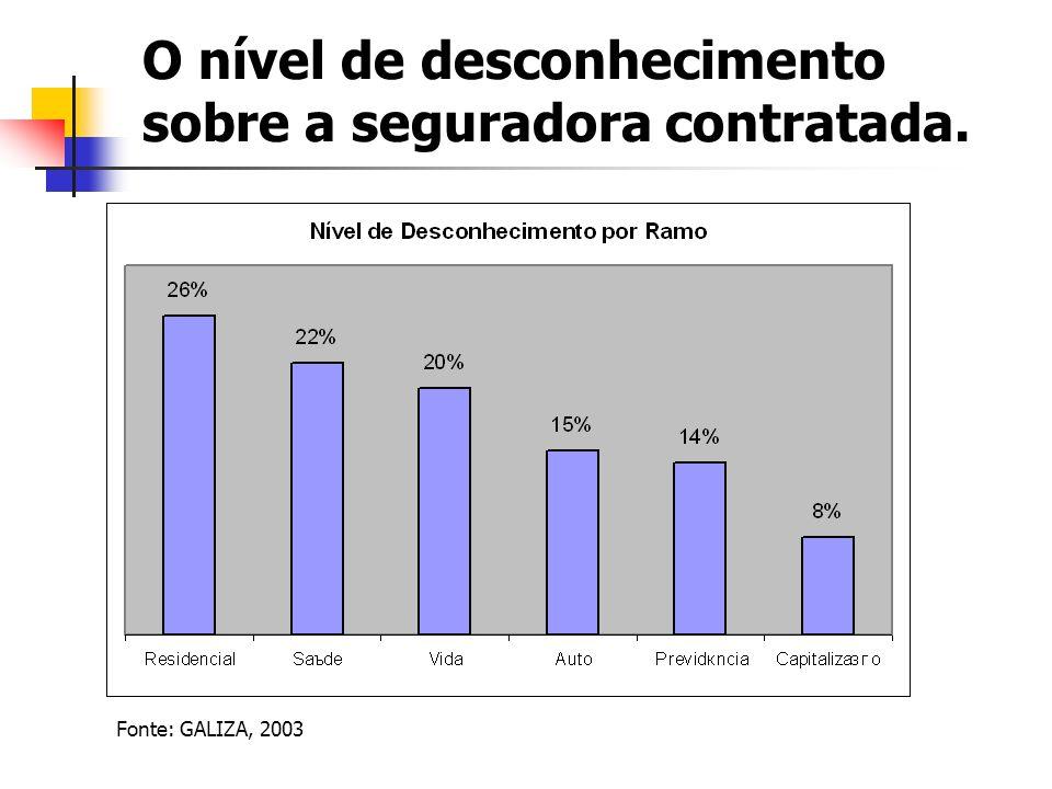 O nível de desconhecimento sobre a seguradora contratada. Fonte: GALIZA, 2003