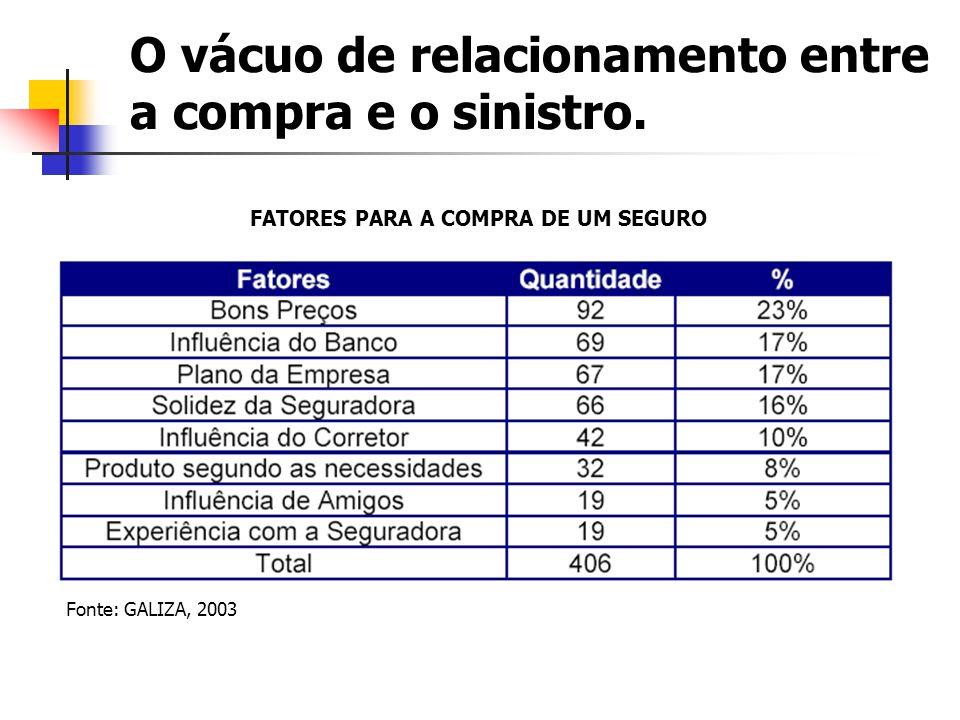O vácuo de relacionamento entre a compra e o sinistro. FATORES PARA A COMPRA DE UM SEGURO Fonte: GALIZA, 2003
