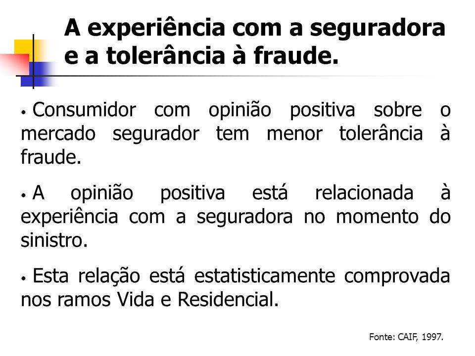 A experiência com a seguradora e a tolerância à fraude. Consumidor com opinião positiva sobre o mercado segurador tem menor tolerância à fraude. A opi