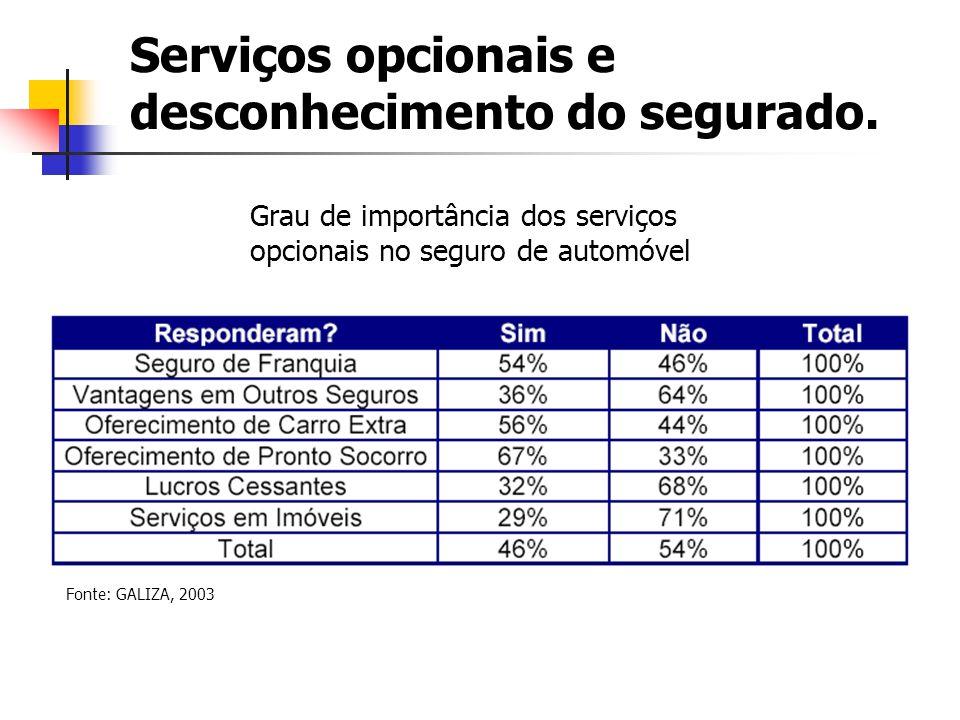 Serviços opcionais e desconhecimento do segurado. Fonte: GALIZA, 2003 Grau de importância dos serviços opcionais no seguro de automóvel