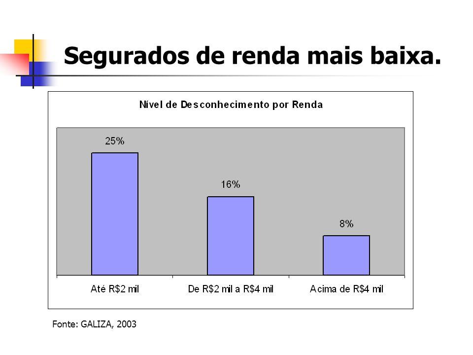 Segurados de renda mais baixa. Fonte: GALIZA, 2003