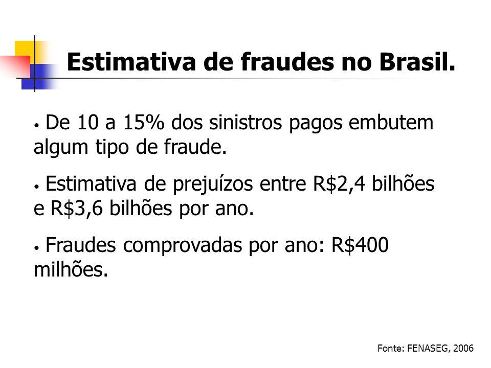Estimativa de fraudes no Brasil. Fonte: FENASEG, 2006 De 10 a 15% dos sinistros pagos embutem algum tipo de fraude. Estimativa de prejuízos entre R$2,