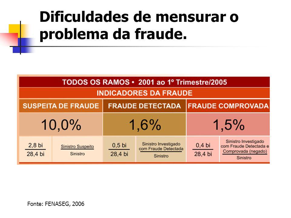 Dificuldades de mensurar o problema da fraude. Fonte: FENASEG, 2006