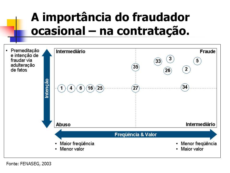 A importância do fraudador ocasional – na contratação. Fonte: FENASEG, 2003