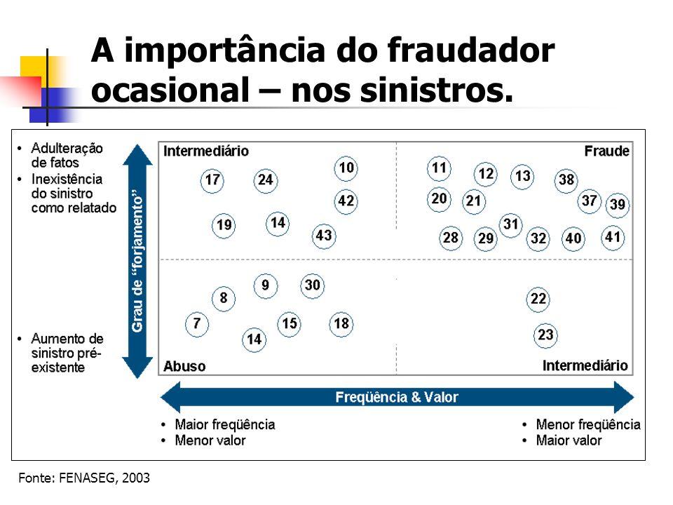 A importância do fraudador ocasional – nos sinistros. Fonte: FENASEG, 2003