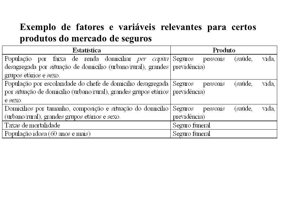 Exemplo de fatores e variáveis relevantes para certos produtos do mercado de seguros