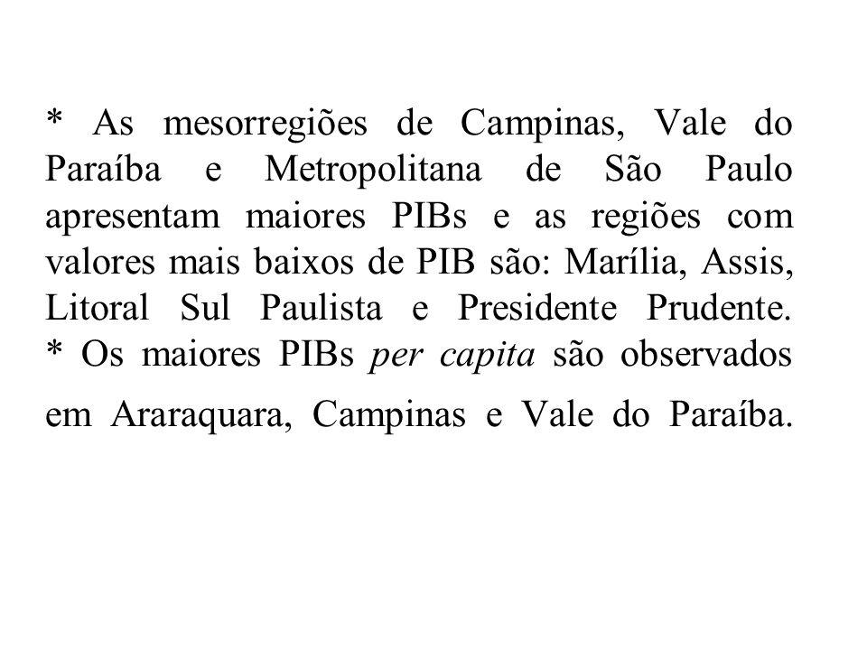 * As mesorregiões de Campinas, Vale do Paraíba e Metropolitana de São Paulo apresentam maiores PIBs e as regiões com valores mais baixos de PIB são: M