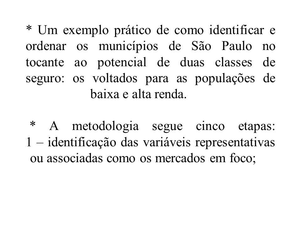 * Um exemplo prático de como identificar e ordenar os municípios de São Paulo no tocante ao potencial de duas classes de seguro: os voltados para as p
