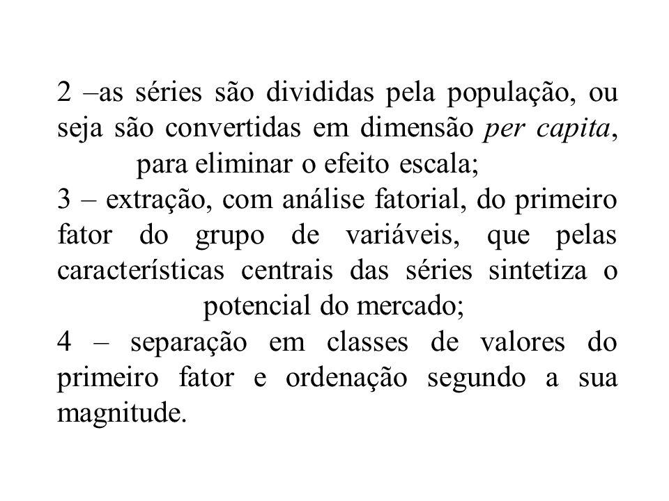 2 –as séries são divididas pela população, ou seja são convertidas em dimensão per capita, para eliminar o efeito escala; 3 – extração, com análise fa