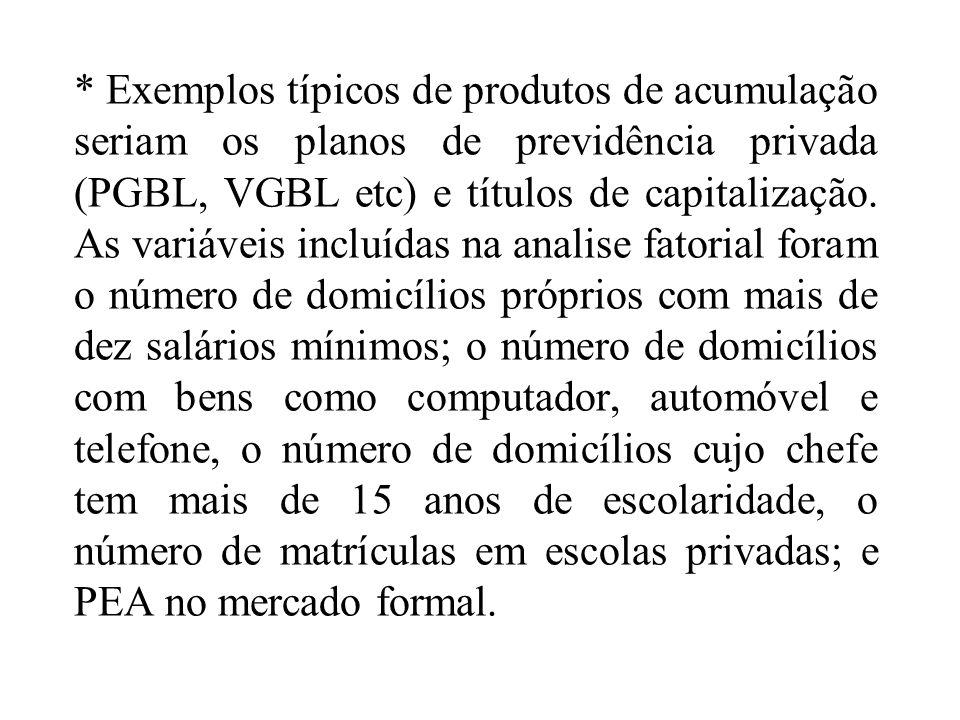 * Exemplos típicos de produtos de acumulação seriam os planos de previdência privada (PGBL, VGBL etc) e títulos de capitalização. As variáveis incluíd