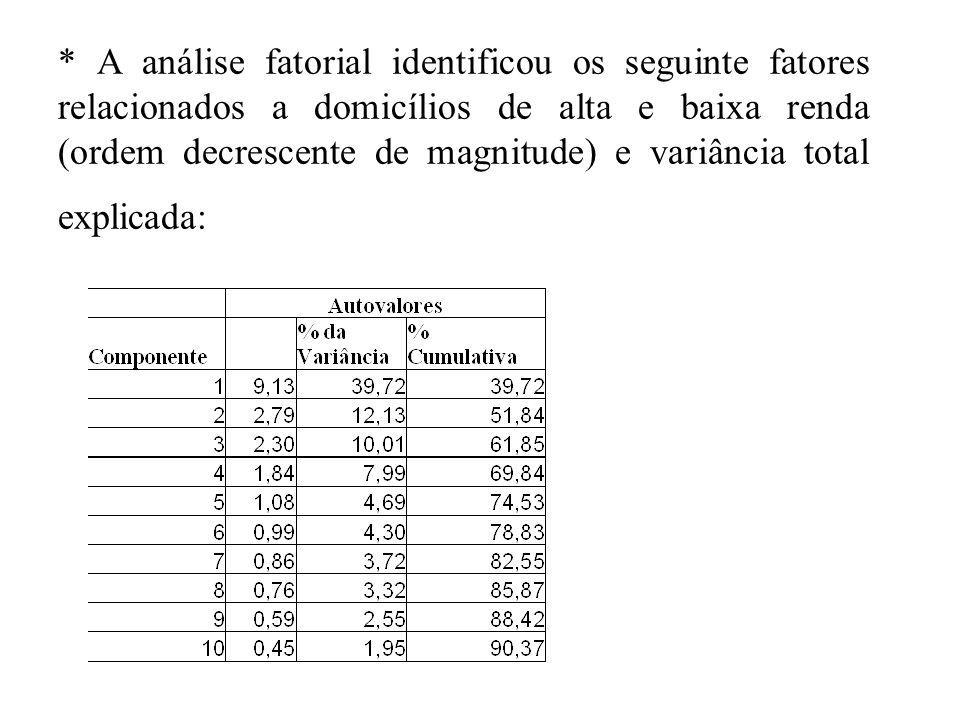 * A análise fatorial identificou os seguinte fatores relacionados a domicílios de alta e baixa renda (ordem decrescente de magnitude) e variância tota