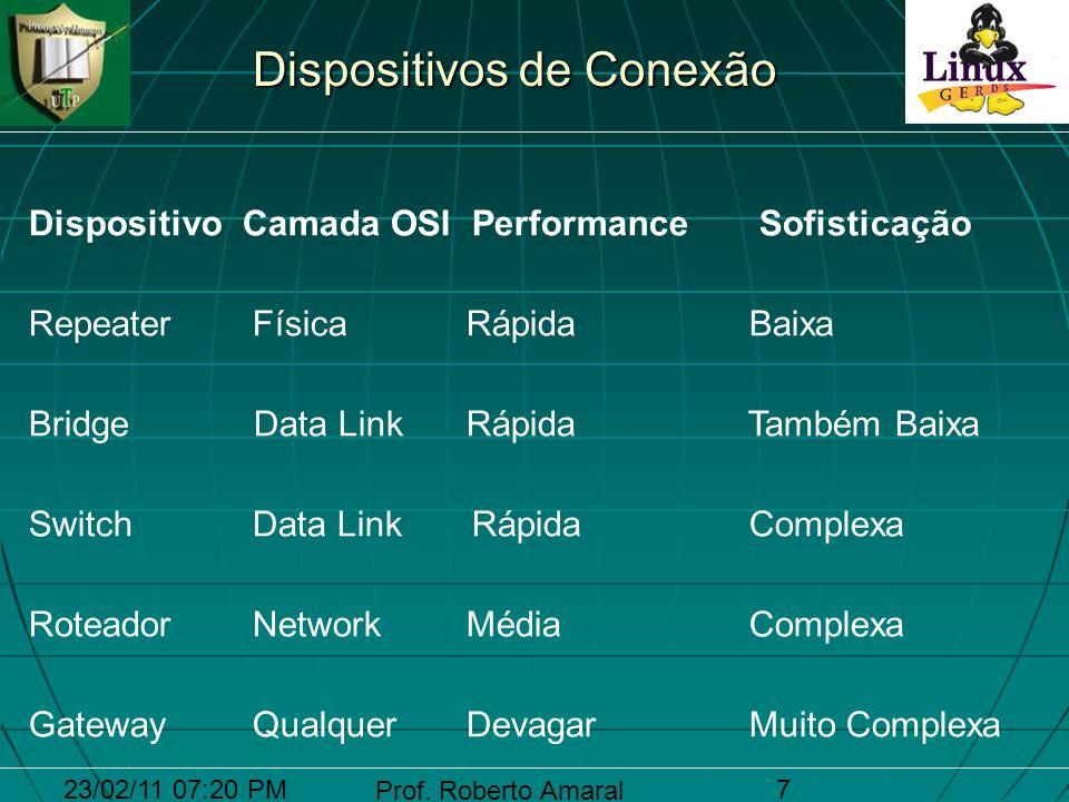 23/02/11 07:20 PM Prof. Roberto Amaral 18 Hub Ethernet