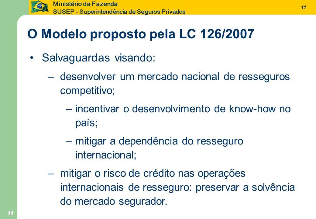 11 Ministério da Fazenda SUSEP - Superintendência de Seguros Privados 11 Salvaguardas visando: –desenvolver um mercado nacional de resseguros competit