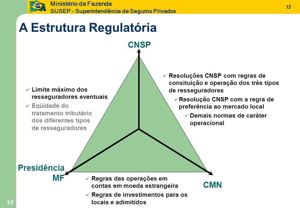 12 Ministério da Fazenda SUSEP - Superintendência de Seguros Privados 12 CNSP CMN Regras das operações em contas em moeda estrangeira Regras de invest